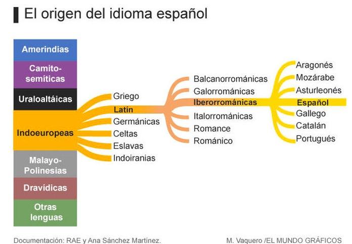 Arbol del origen del idioma español.|default:seo.title }}