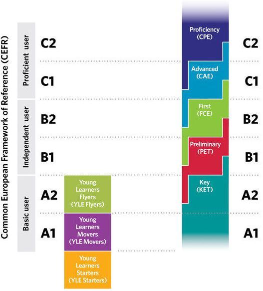 Cambridge - KET, PET, First Certificate, Advanced Certificate, Proficiency