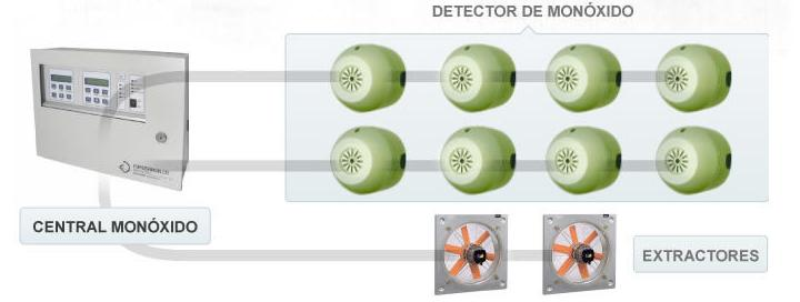 Sistema de deteccion CO2