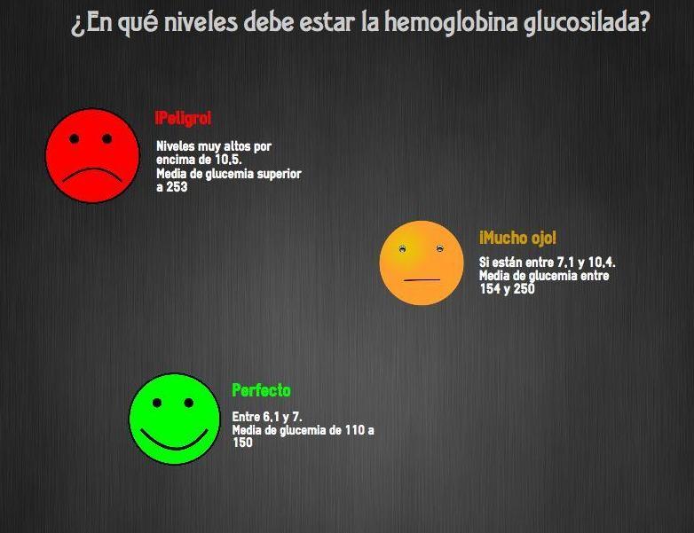 Foto 5 de Médicos especialistas Endocrinología y Nutrición