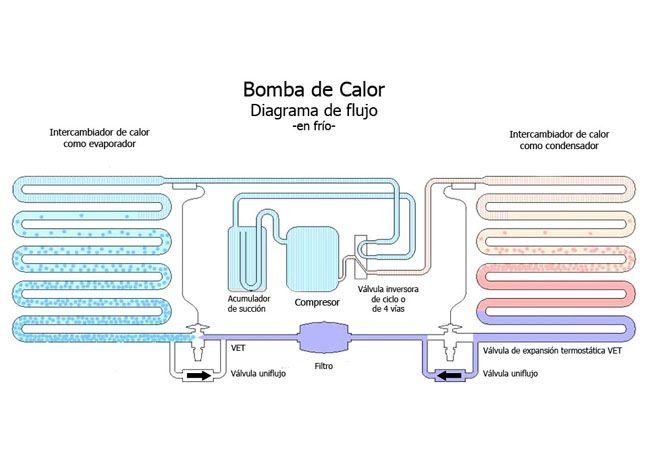 Aire acondicionado en burgos c mo funcionan las bombas for Como funciona una bomba de calor para piscina