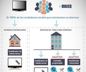 Comienza la cuenta atrás para la mudanza de canales en la TDT del Dividendo Digital