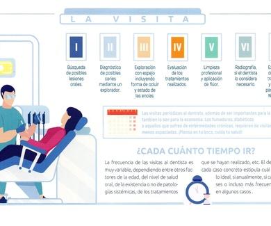 IMPORTANCIA DE LAS REVISIONES DE TU BOCA.