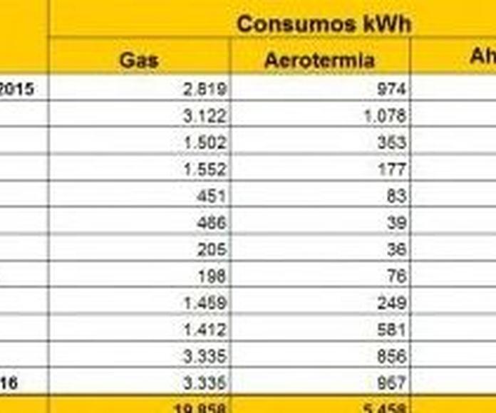 Cero emisiones en tu vivienda 2ª parte