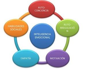 Formación Inteligencia emocional Geroasistencial y sociosanitario
