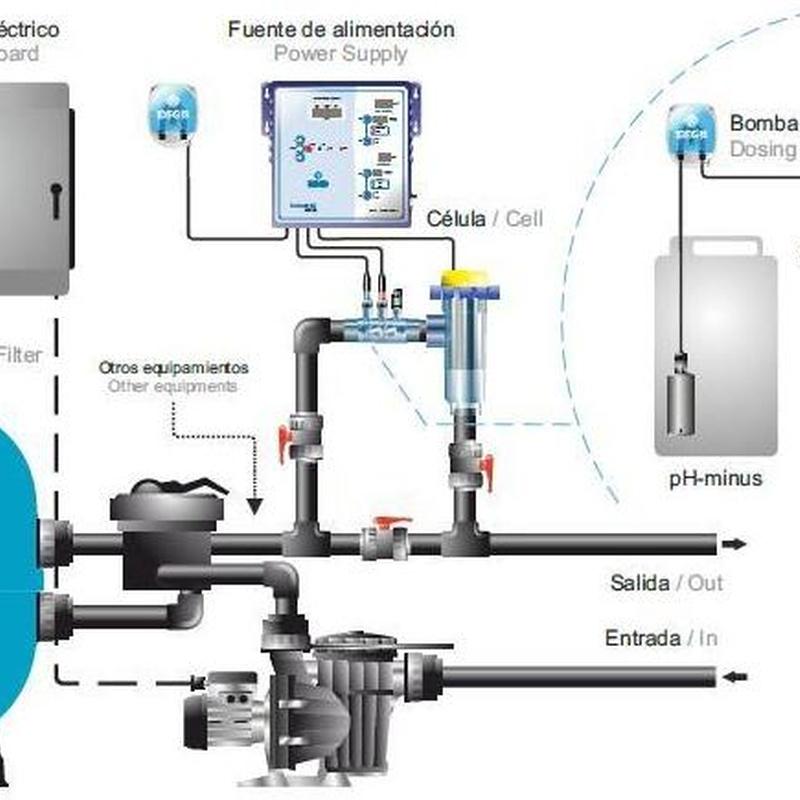 Electrolisis salina: ¿Qué hacemos? de Project Pool Piscinas