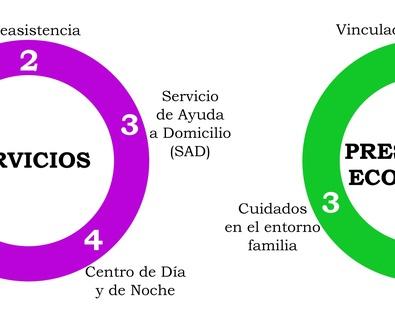 CATÁLOGO DE SERVICIOS  Y PRESTACIONES DE LA LEY DE DEPENDENCIA