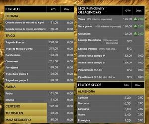 Lonja de Albacete 19.06.19 Cereales & Almendra