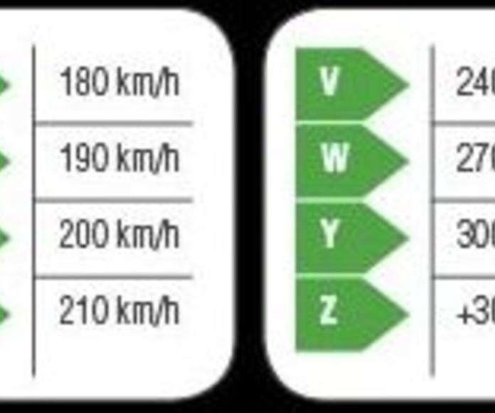 Índices de velocidad