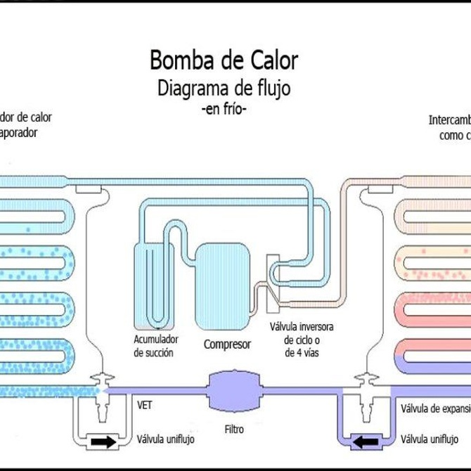 ¿Qué es una bomba de calor?