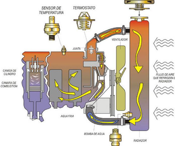 Limpiezas circuito de refrigeración : Servicios de Talleres LGA