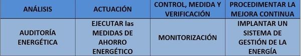Auditoría Energética : Servicios de Arvacalor, S.L.