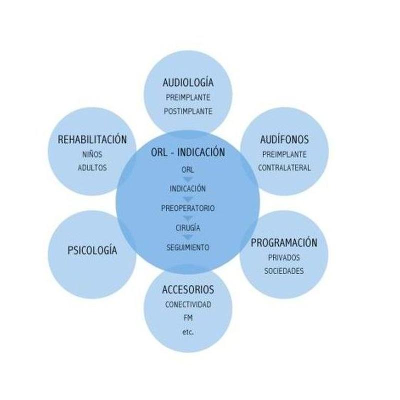 Evaluación y rehabilitación de implantes cocleares: Nuestros servicios de Audiología RV Alfa