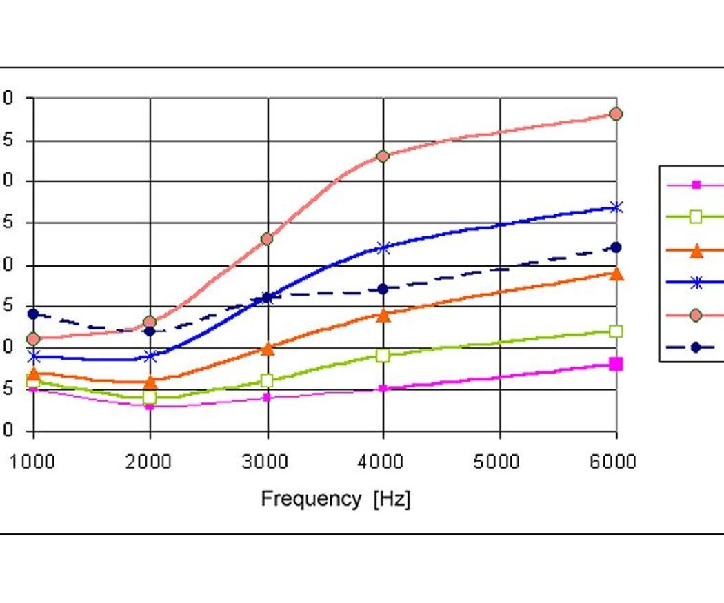 Qué son los decibelios y qué es la frecuencia