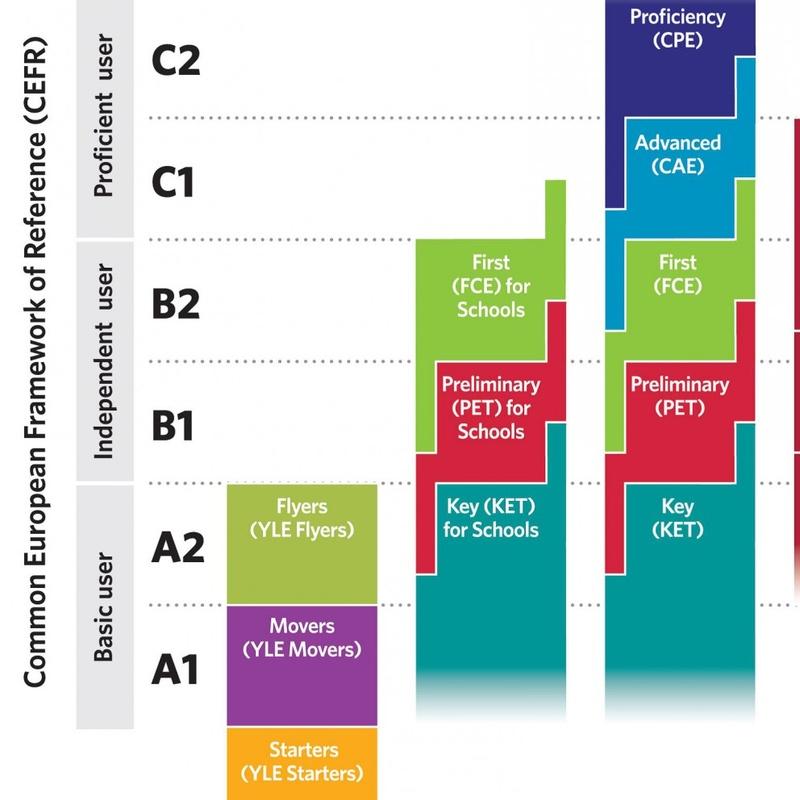 niveles_de_cambridge_segun_marco_europeo.jpg