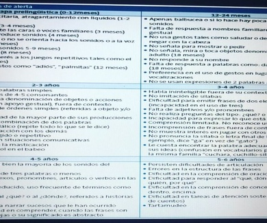 NEURODESARROLLO  Y  MADURACIÓN NEUROPSICOLOGICA DEL LENGUAJE