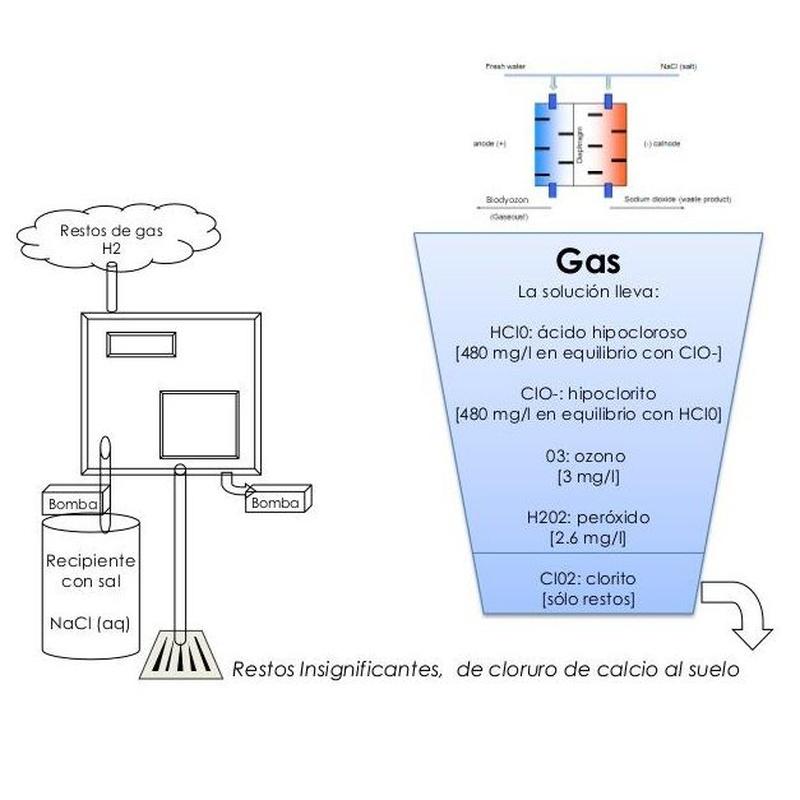 Beneficio del sistema: Tratamiento de aguas de SOB Distribuidores