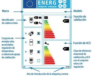 La directiva ELD etiquetatge energetica