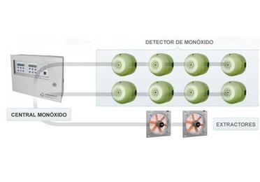 Detección de CO y Extracción