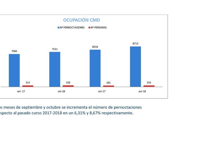 ROZANDO EL 100% DE OCUPACIÓN - OKUPAZIOAREN %100 URRATUZ