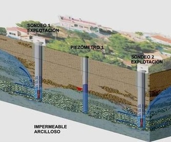 Legalizacion de pozos: Servicios de Perforaciones Núñez