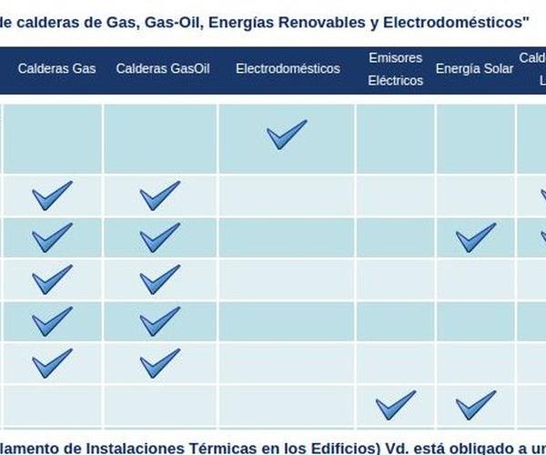 Reparación de calderas en Zaragoza