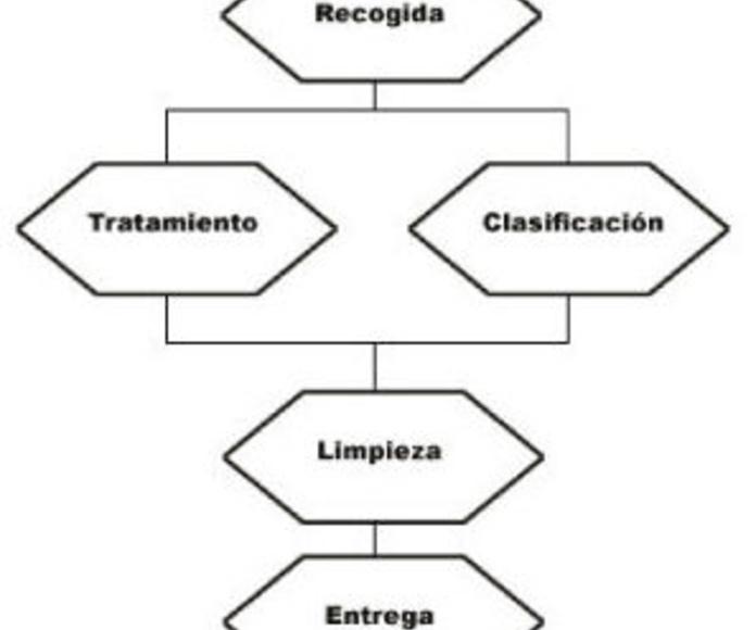 Calidad servicio: Servicios de Higiensec Zamora