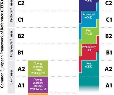 Consigue tus Certificados Cambridge. PET, FCE, CPE - B1,B2,C1,C2 en Academia de Inglés en Santander