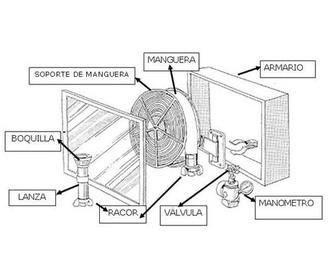 Hidrantes: Servicios de Allintegra, S.L.
