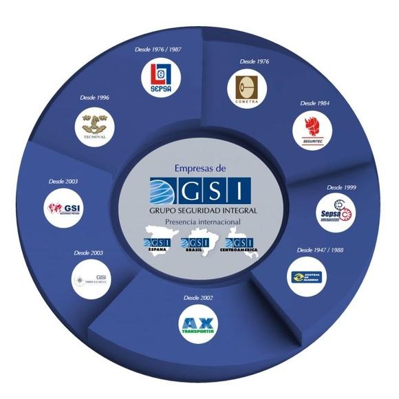 Grupo GSI