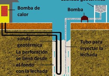 Instalación de sondas geotérmicas