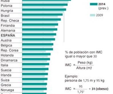 Porcentaje de obesidad mundial