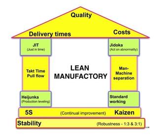 Respuesta de fabricación rápida: Servicios de Qualitat Integral