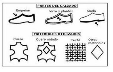 Etiquetado del calzado
