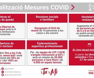 Medidas COVI-19 del 7 al 27 de septiembre en la Comunitat Valenciana