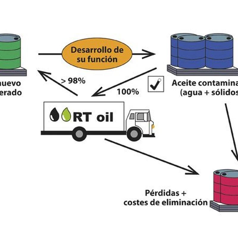 Regeneración del aceite: Servicios de RT oil
