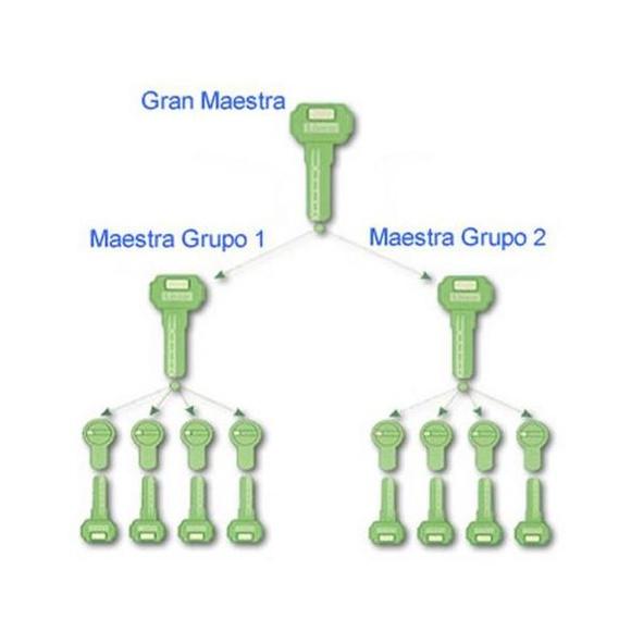 Gran amaestramiento: Servicios de Cerrajería Locksmith Carlos Neira