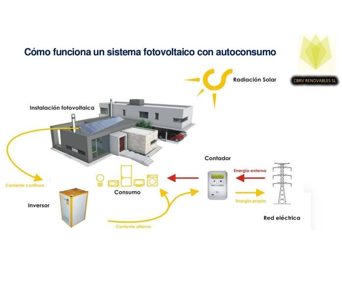Autoconsumo: Servicios de Energía Solar Para Empresas