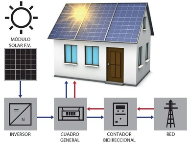 AUTOCONSUMO LEGAL Y SIN PEAJES HASTA 10KW