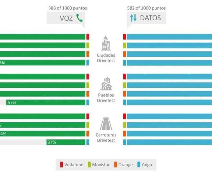 La cobertura móvil de Vodafone repite como la mejor en España, según P3 Connect