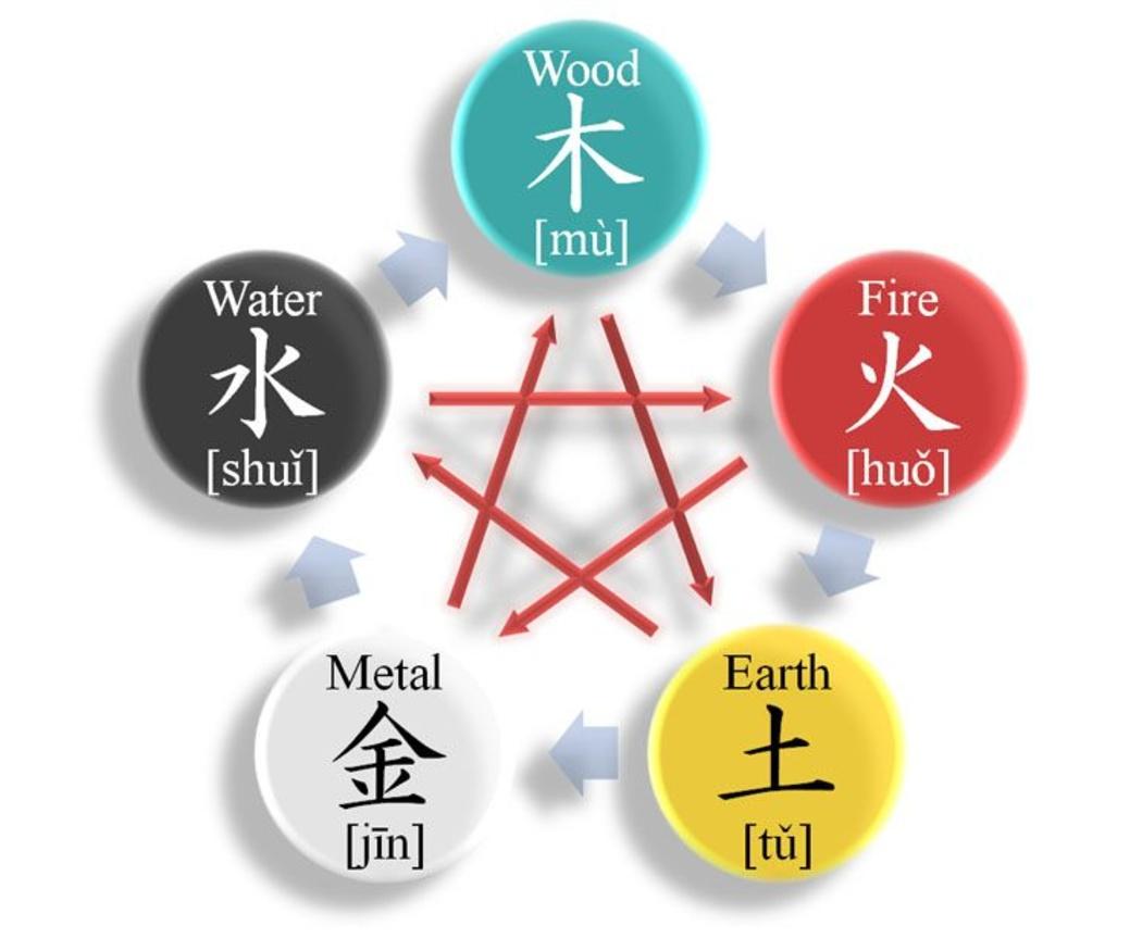 Los colores del Feng Shui en la decoración de tu local