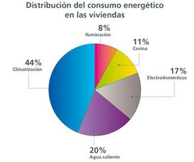 Eficiencia Energética del PVC