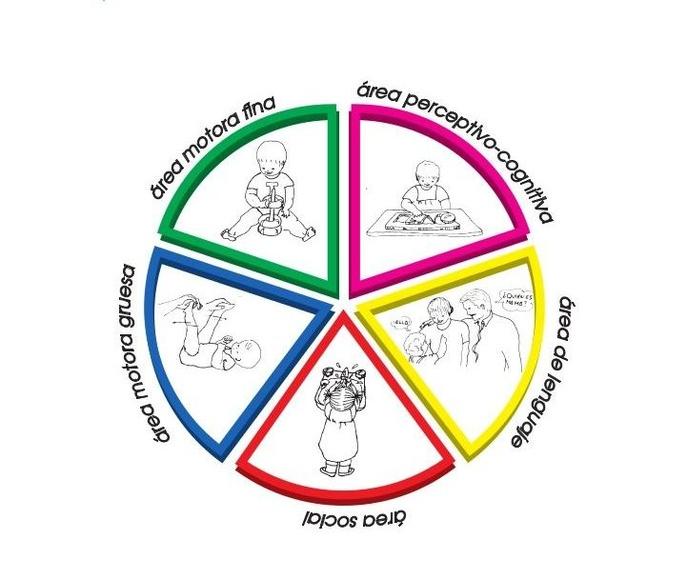 Estimulación temprana: Servicios  de Centro de Educación Infantil Menuts
