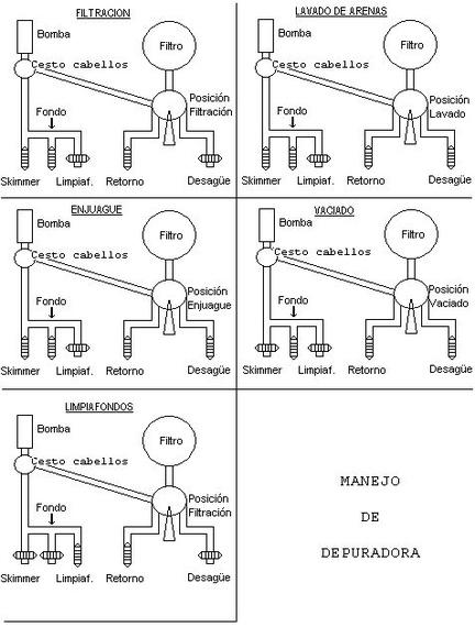 esquema de las posiciones de la depuradora