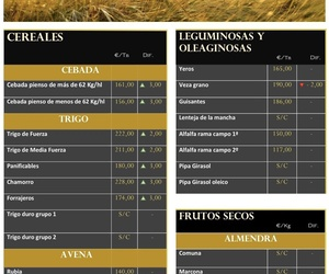 Lonja de Albacete 02.08.18 Cereales & Frutos secos