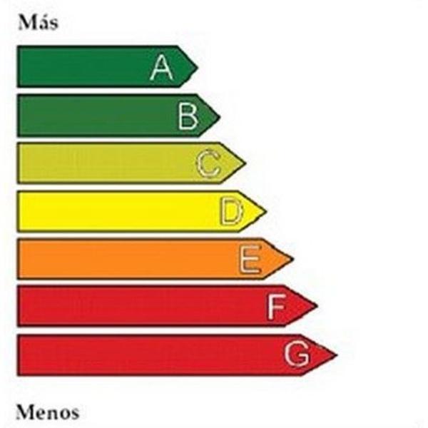 Estudio de eficiencia energética y ahorro energético: Productos y Servicios de Proyectos Posada