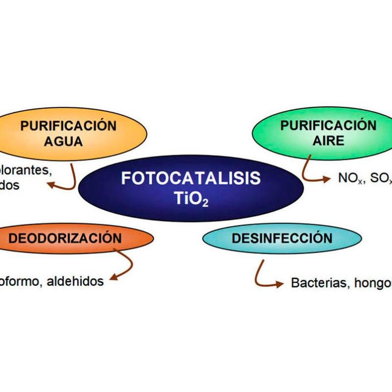 La fotocatalisis.