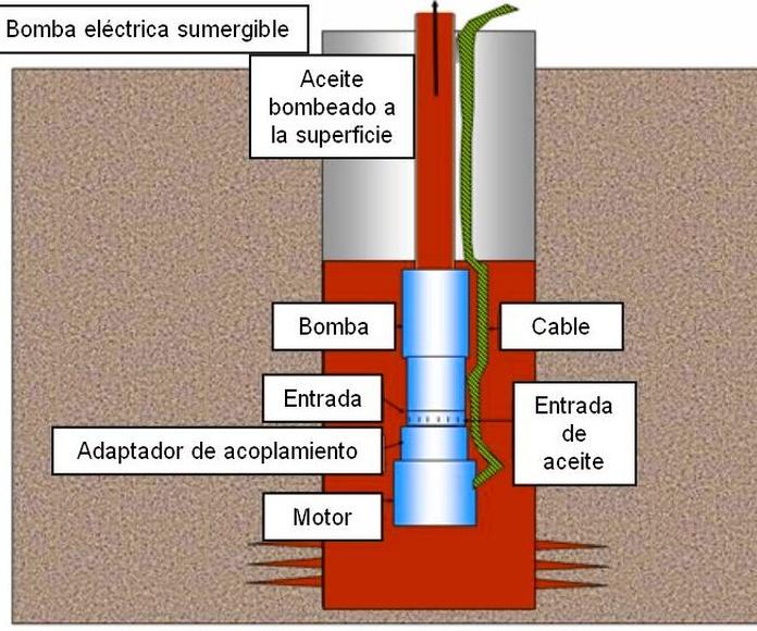 Bombas sumergibles: Servicios de Instagua