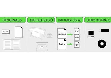 Digitalización - Escáner
