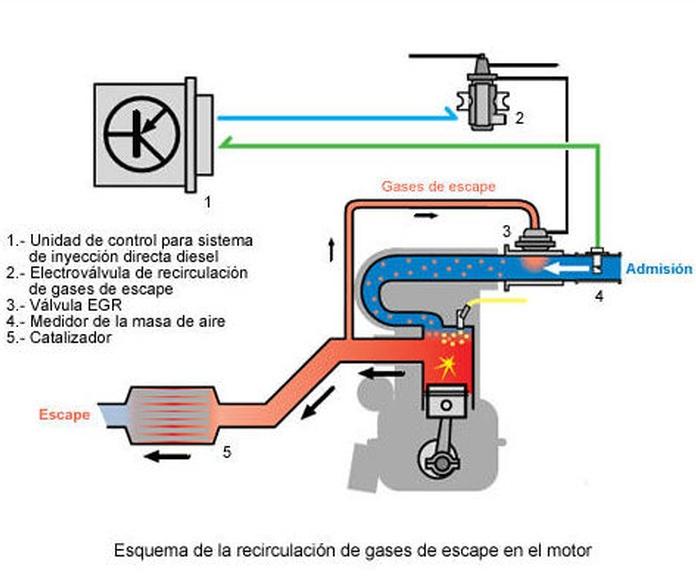 esquema recirculacion gases de escape